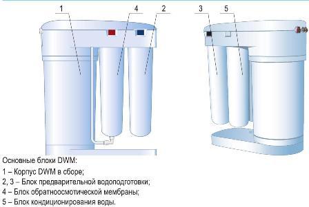 Аквафор DWM101S