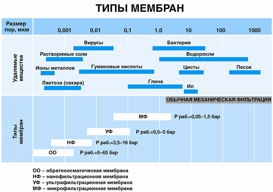 Фильтр для воды Гейзер Бастион 111 1/2 для холодной воды d60 32666
